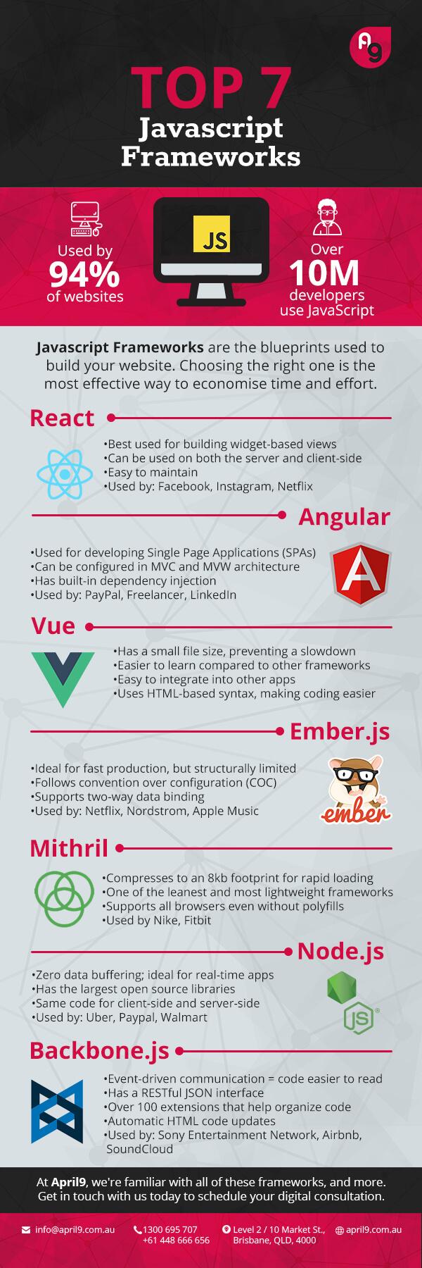 Top 7 JavaScript Frameworks in 2020