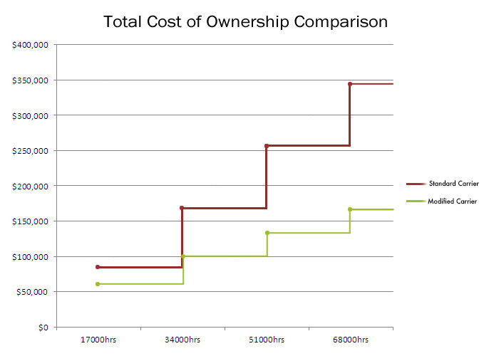 How slew drive maintenance costs can be lowered using Geographe innovation