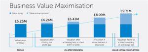 business value maximisation