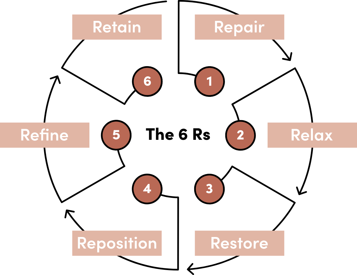The 6Rs diagram