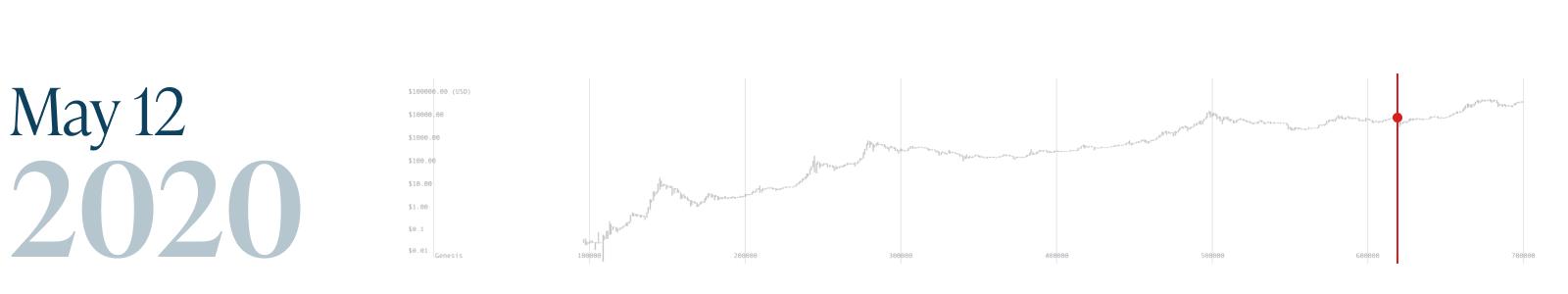 Monochrome_Bitcoin Block 700k_12 May 2020.png