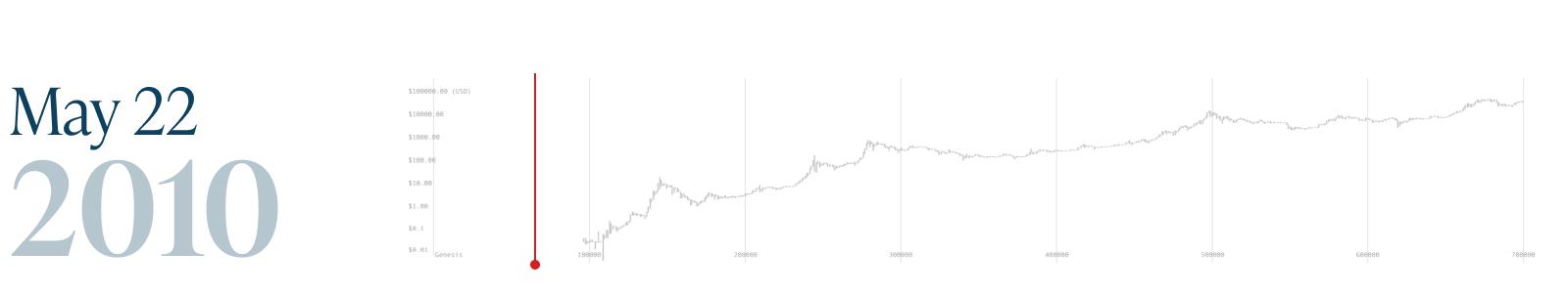 Monochrome_Bitcoin Block 700k_22 May 2010.png
