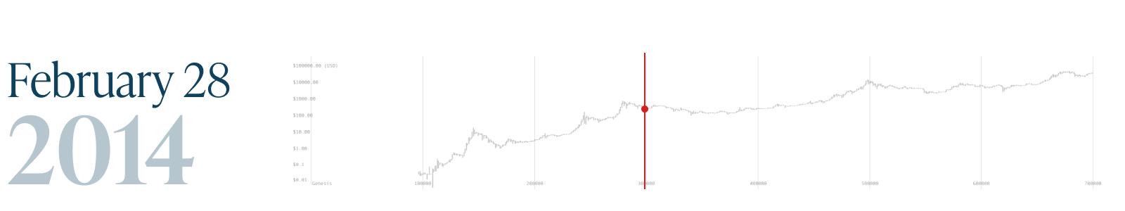 Monochrome_Bitcoin Block 700k_28 Feb 2014.png