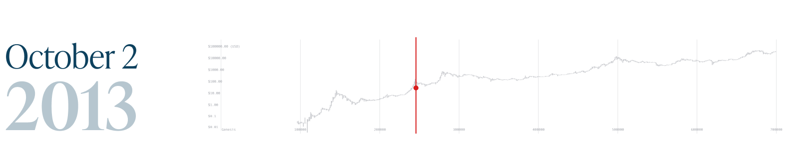 Monochrome_Bitcoin Block 700k_2 Oct 2013.png