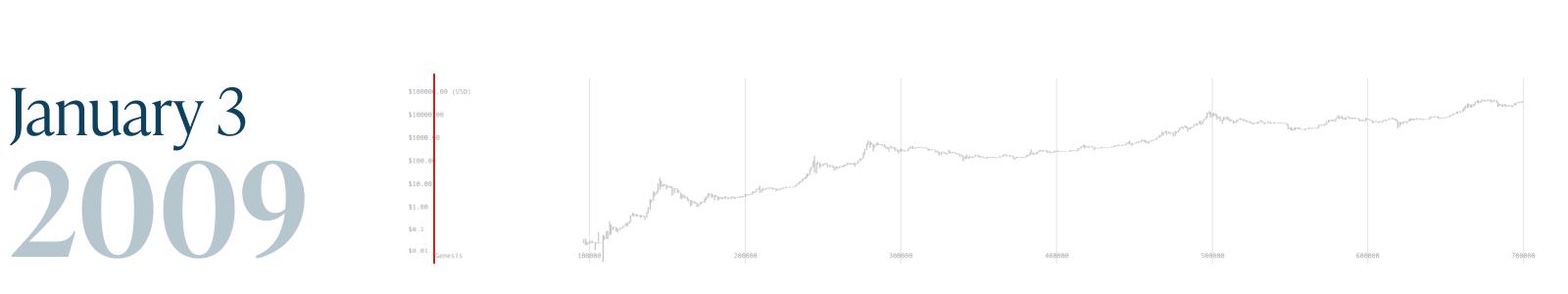 Monochrome_Bitcoin Block 700k_3 Jan 2009.png