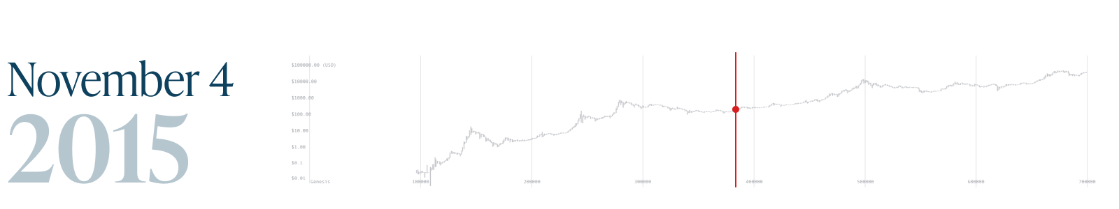 Monochrome_Bitcoin Block 700k_4 Nov 2015.png