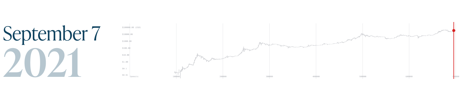Monochrome_Bitcoin Block 700k_7 Sep 2021.png