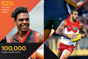 Growing The Game - Indigenous Programs