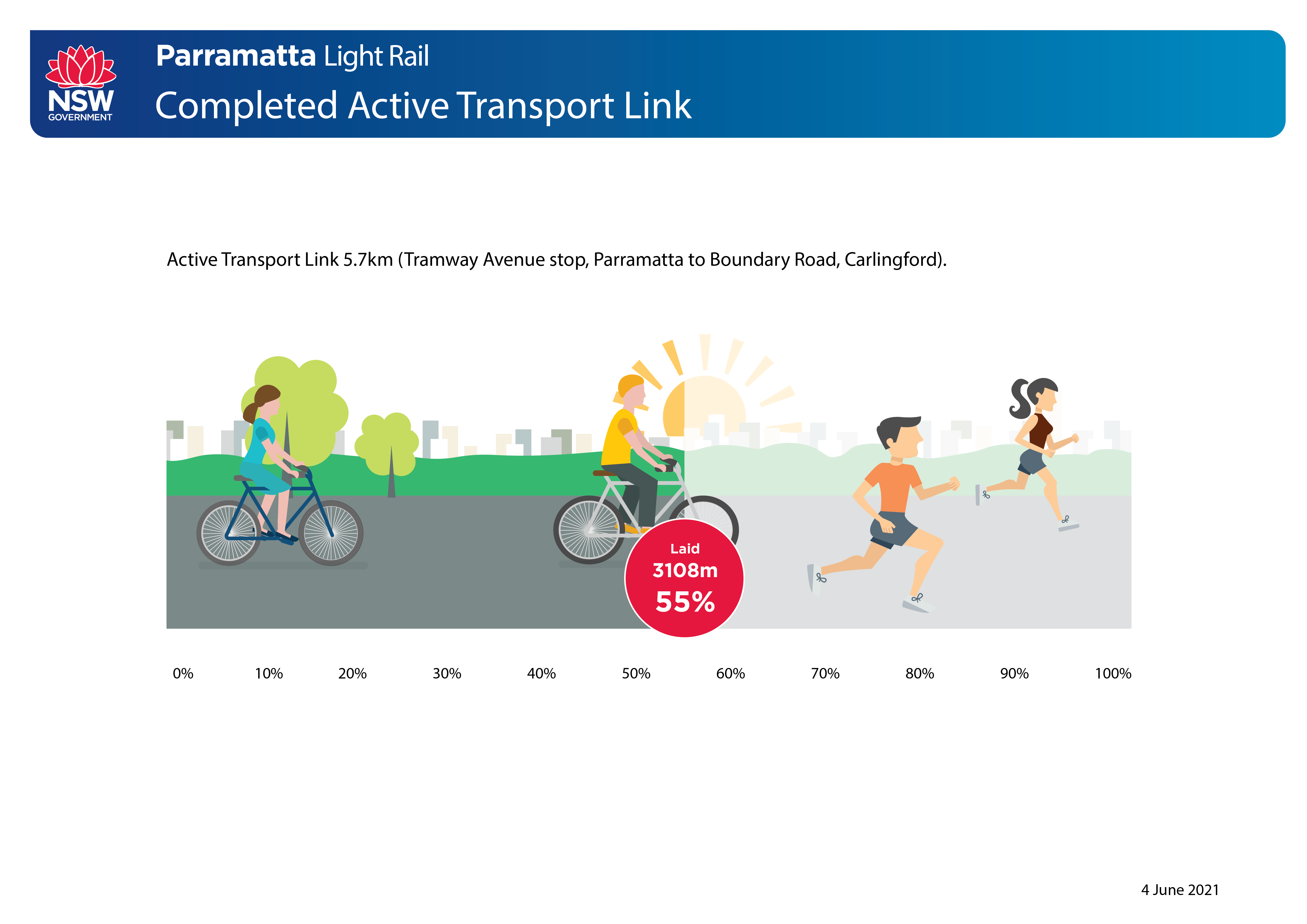 Graphic of the active transport link progress