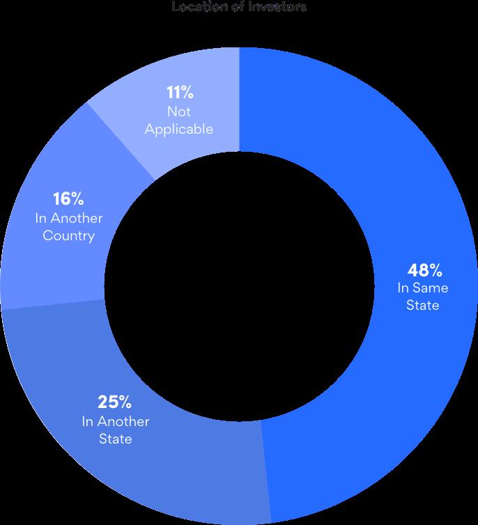Location of Investors