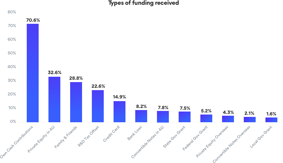 Types of Funding Received