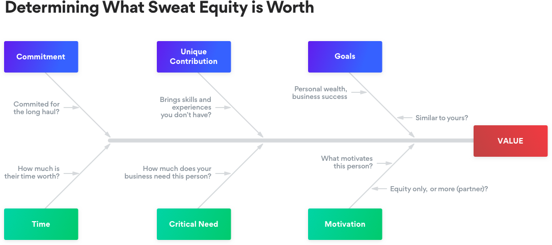 Determining What Sweat Equity is Worth