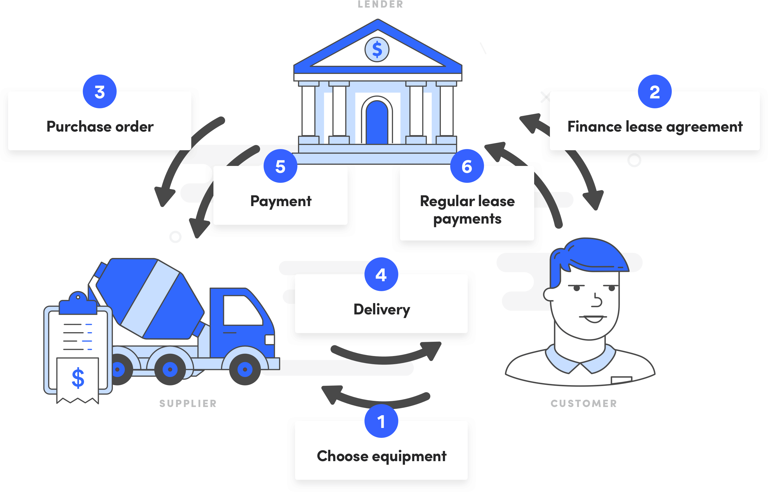 How a Finance Lease Works - Diagram