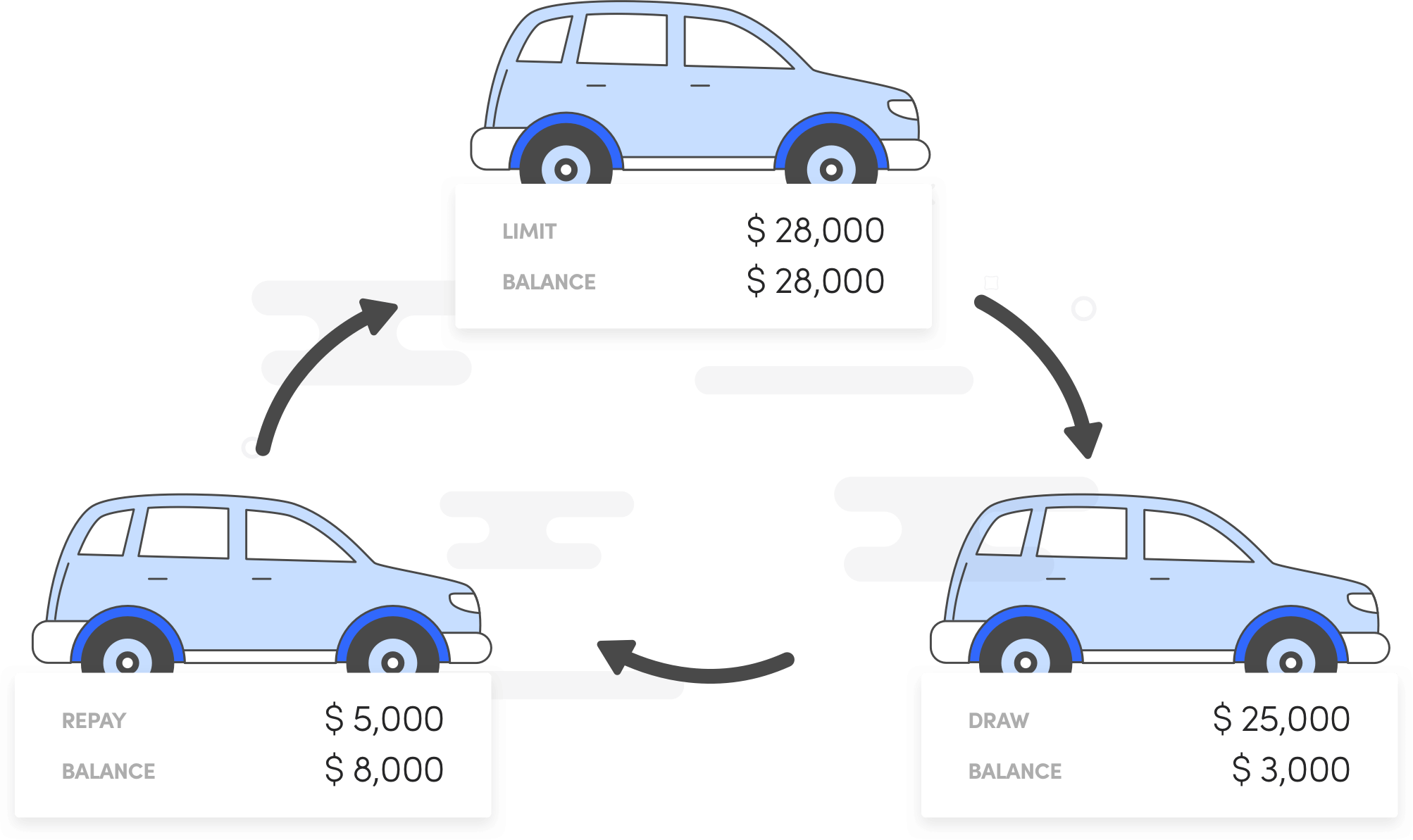 Line of Credit for Vehicle Finance
