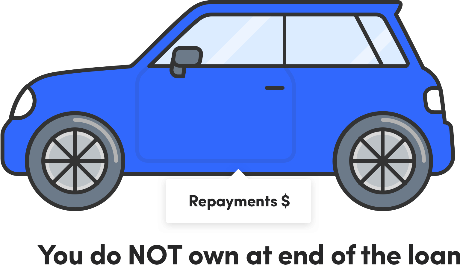 Operating Lease For Car Finance