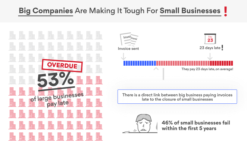 Big Businesses Pay Late