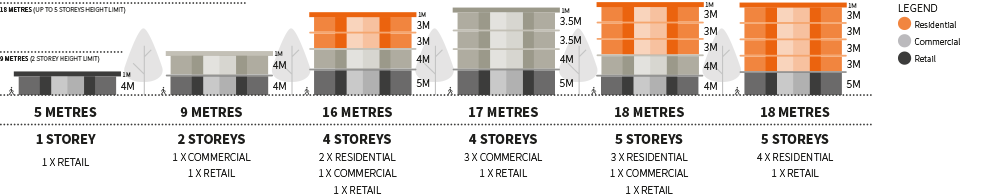 Examples of the possible mix of uses and heights in the retail core area