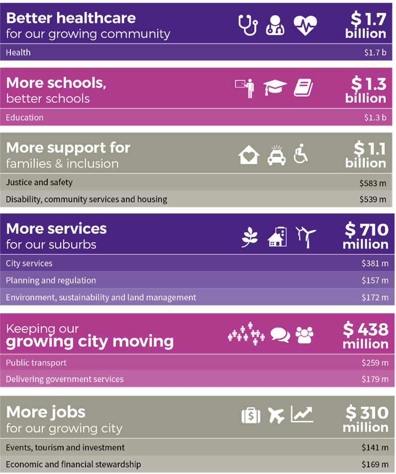 Where our money goes - better healthcare $1.7 billion, more schools $1.3 billion, more support for families $1.1 billion, more services for our suburbs $710 million, keeping our growing city moving $438 million, more jobs for our growing city $310 million
