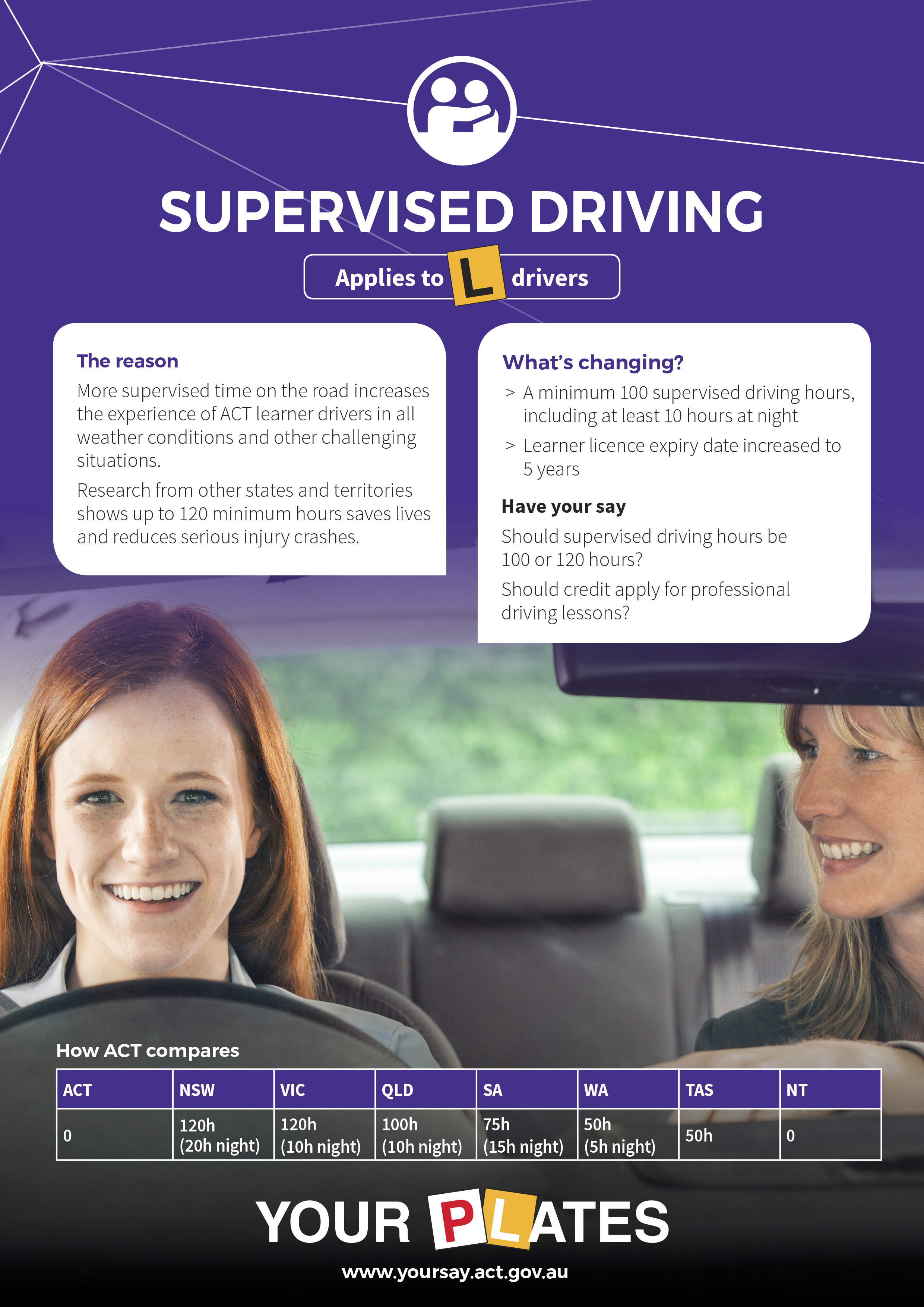 More supervised time on the road increases the experience of ACT learner drivers in all weather condistions and other challenging situations.