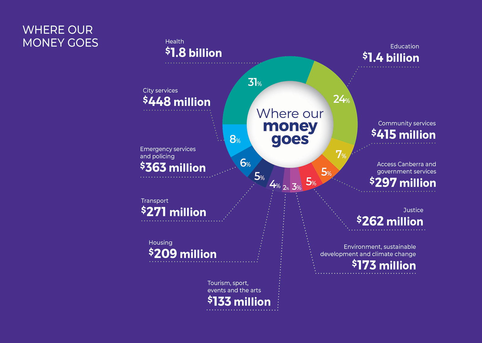 Where our money goes - Health $1.8 billion, Education $1.4 billion, Community services $415 million, City services $448 million, Emergency services and policing $363 million, Access Canberra and government services $297 million, Transport $271 million, Ju