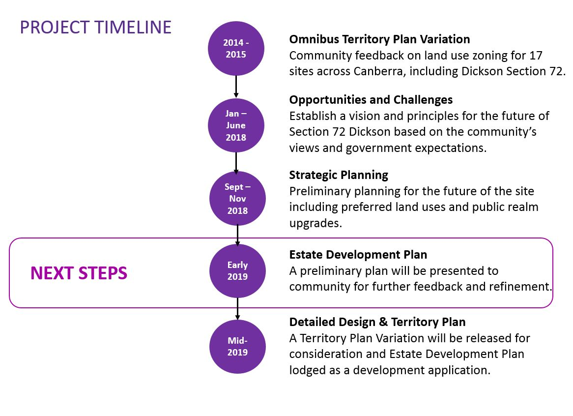 An image of the timeline for the project. The next steps are a preliminary EDP to be presented for further feedback and refinement.