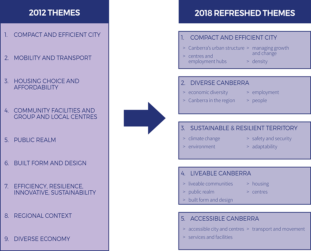 This diagram shows a column on the left that lists of 2012 Planning Strategy themes: Compact and efficient city; mobility and transport; housing stock and affordable choice; community facilities and group and local centres; public realm; built form and de