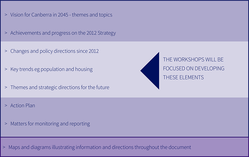 This list shows the draft outline of the 2018 Refresh: Vision for Canberra in 2045 themes and topics; achievements and progress on the 2012 Strategy; changes and policy directions since 2012; key trends eg population and housing; themes and strategic dire