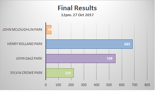 Fine poll results for park name vote. John McLoughlin Park 44, Henry Rolland Park 684, John Gale Park 548, Sylvia Crowe Park 219