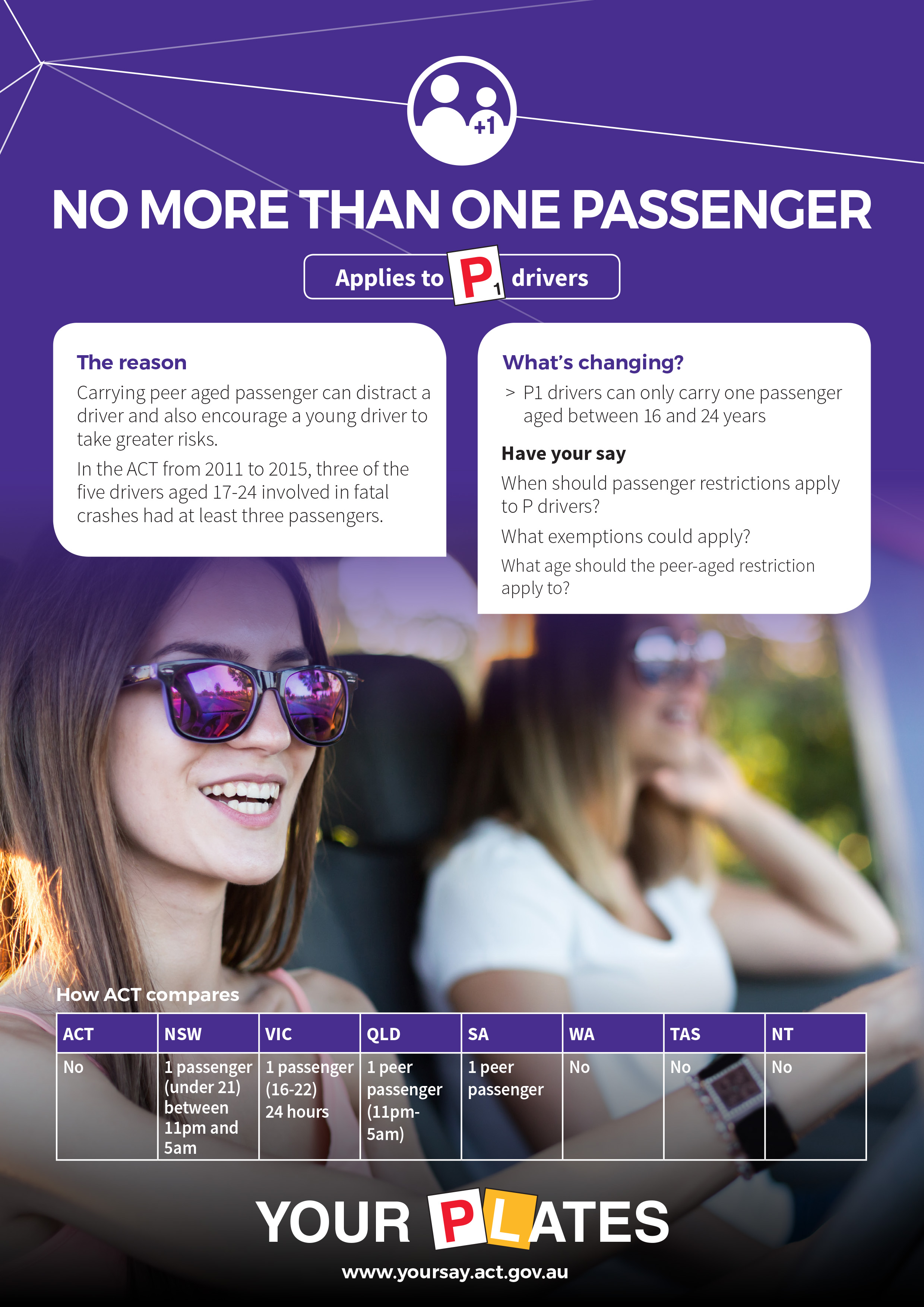 Carrying peer aged passenger can distrcat a driver and also encourage a young drive rto take greater risks.