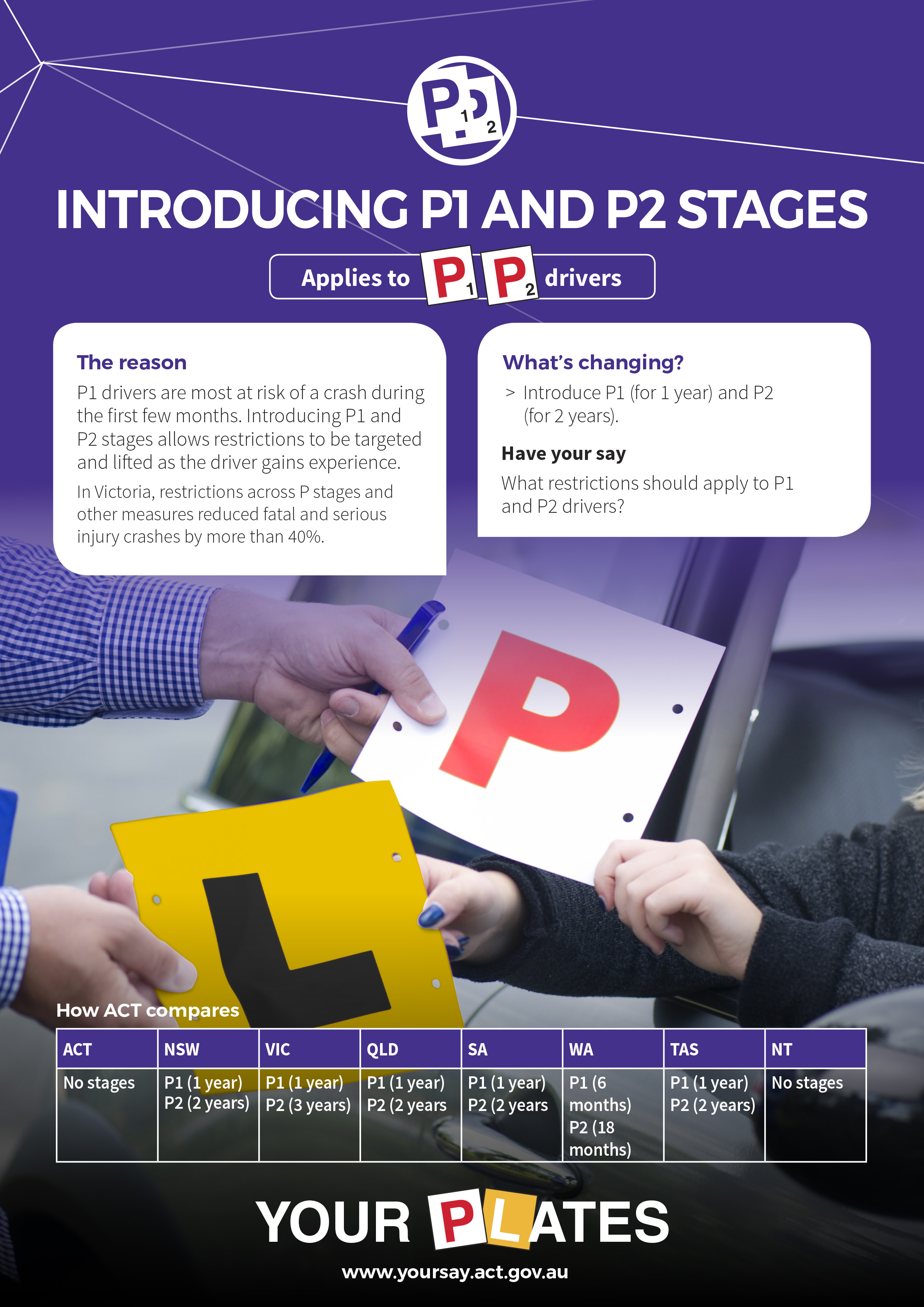 P1 drivers are most at risk of a crash during the first few months. Introducing P1 and P2 stages allows restrictions to be targeted and lifted as the driver gains experience.