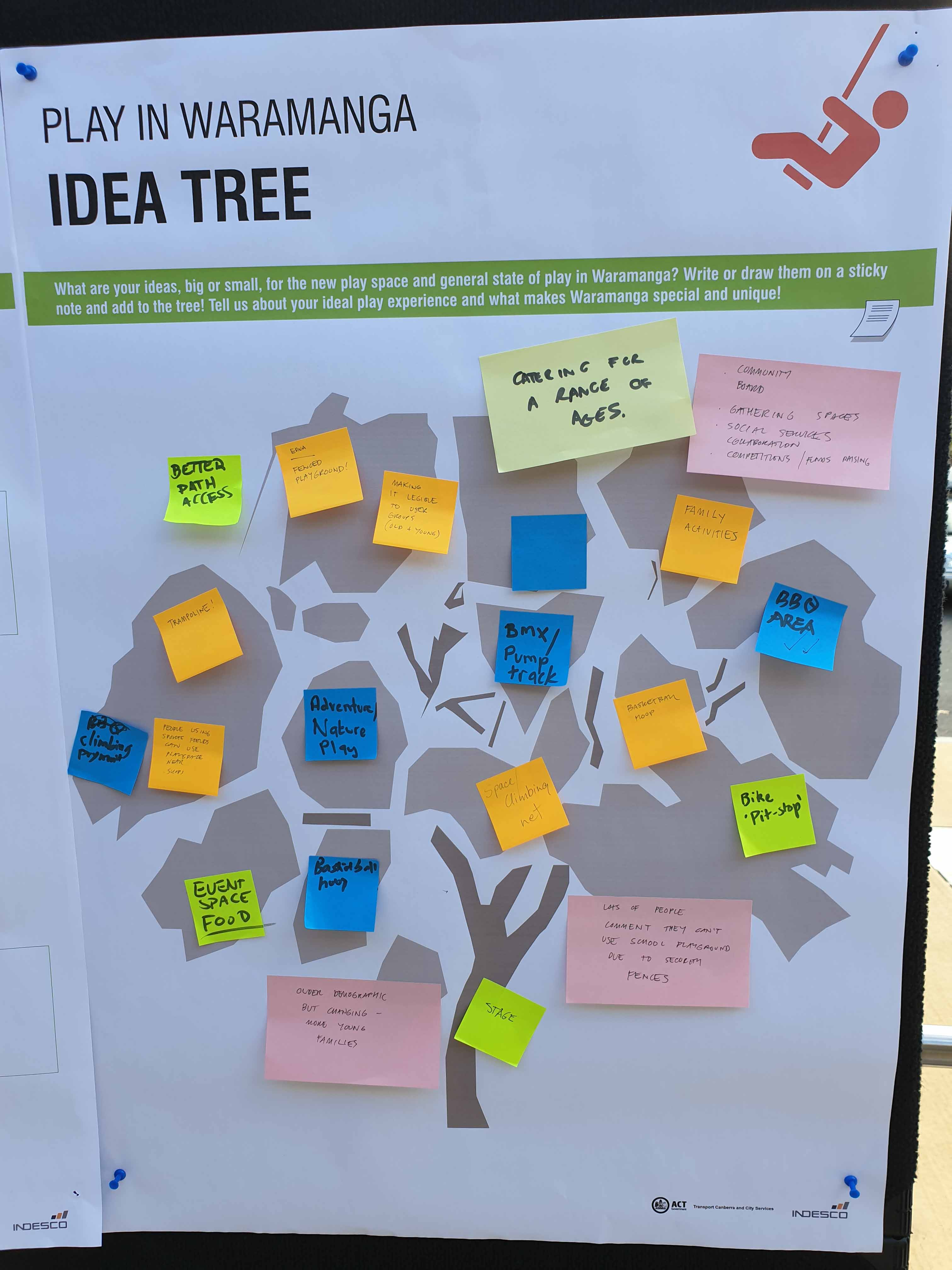 Ideas from Waramanga residents