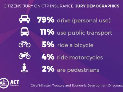 Jury demographics: 79% drive, 11% use public transport, 5% ride a bicycle, 4% ride motorcycles and 2% are pedestrians