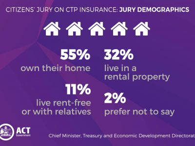 Jury demographics: 55% own their home, 32% live in a rental property, 11% live rent-free or with relatives and 2% prefer not to say