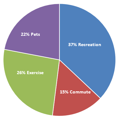 Pie graph illustrating the main reasons you use this path: pets (22%), recreation (37%), exercise (26%) and commute (15%)