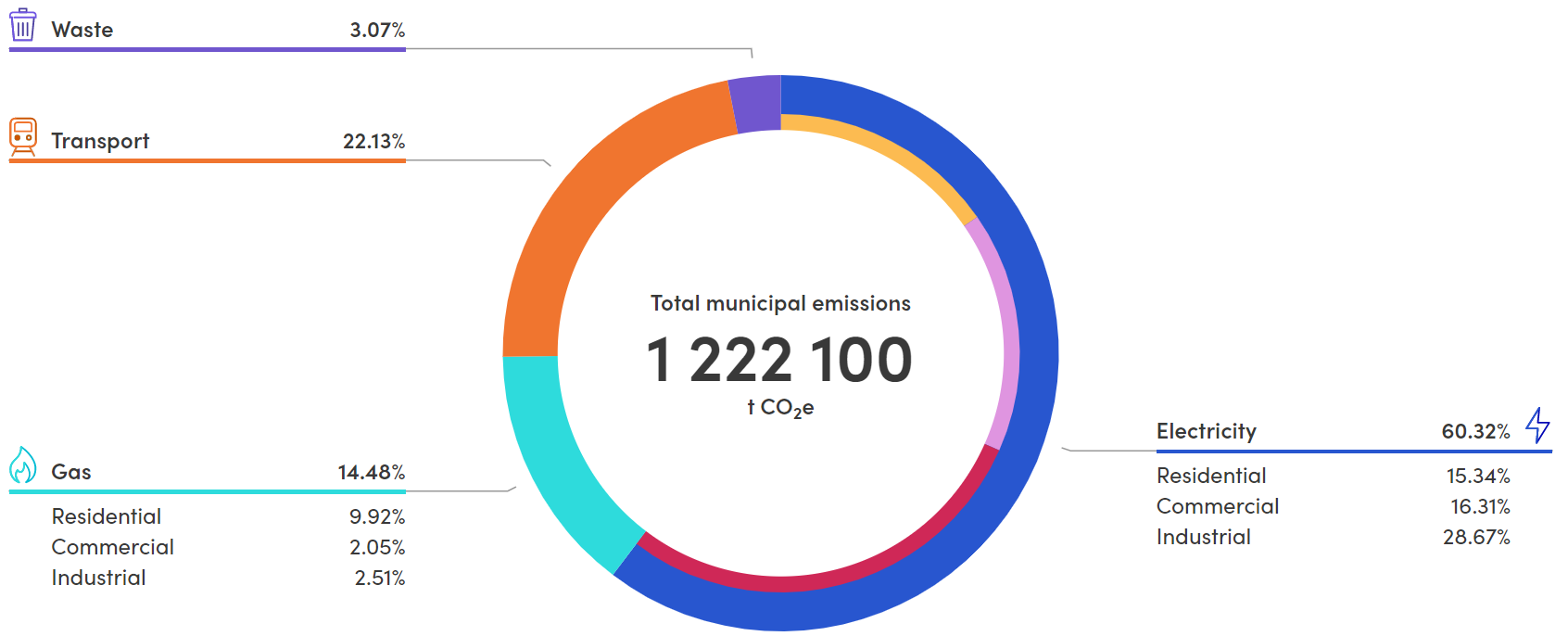 Total municipal emissions 1,222,100 tonnes of carbon emissions, made up of 3.07% Waste; 22.13% Transport; 14.48% Gas (residential gas 9.92%, commercial gas 2.05%, industrial gas 2.51%); 60.32% Electricity (residential electricity 15.34%, commercial electr