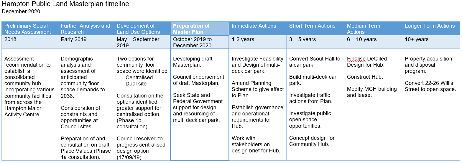 Long term diagram describing 10 year development and implementation schedule for the project. An accessible Word format version is available in the document library.