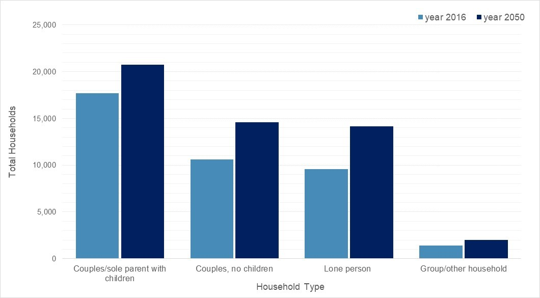 Illustration of change in household type, 2016 actual to 2050 predicted.