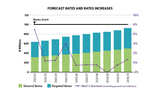 forecast rates increases graph