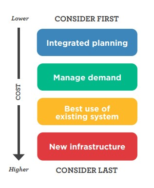 Waka Kotahi investment hierarchy