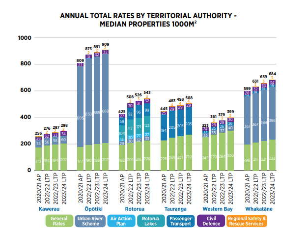 total rates by territorial authority graph 1