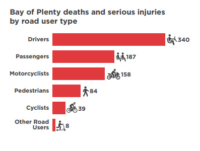 road deaths and injuries graph