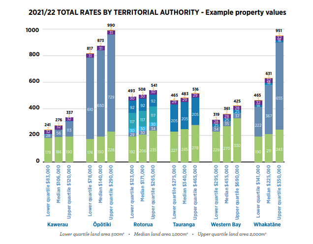 total rates by territorial authority graph 2