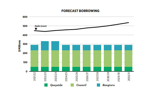 forecast borrowing graph