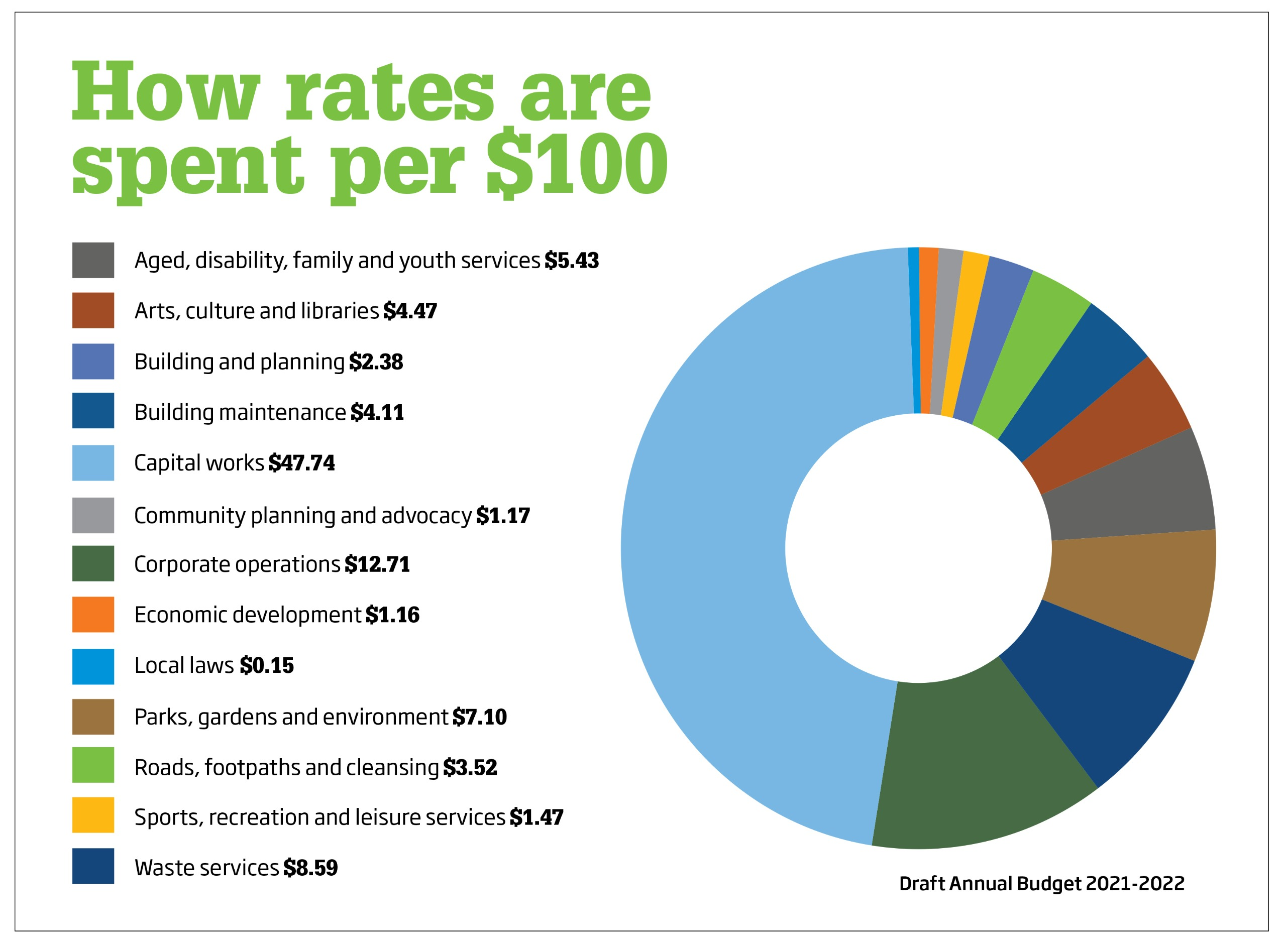 chart of how rates are spent