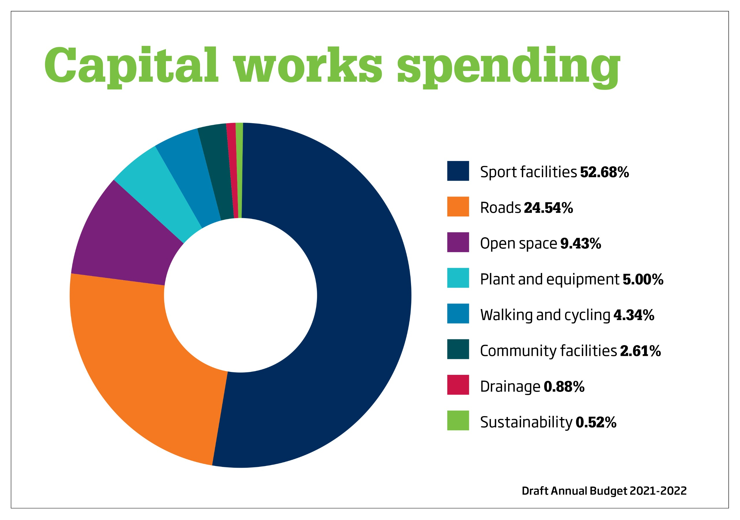 chart of capital works spending
