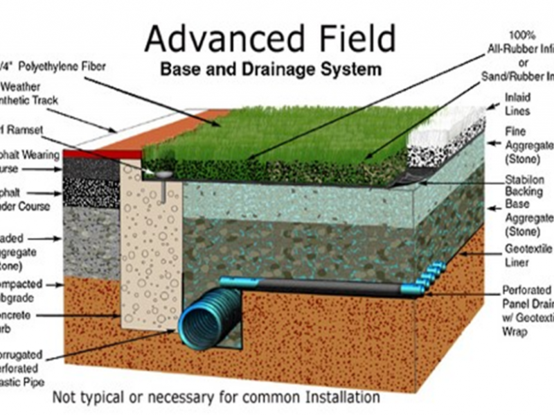 Synthetic field base and drainage system