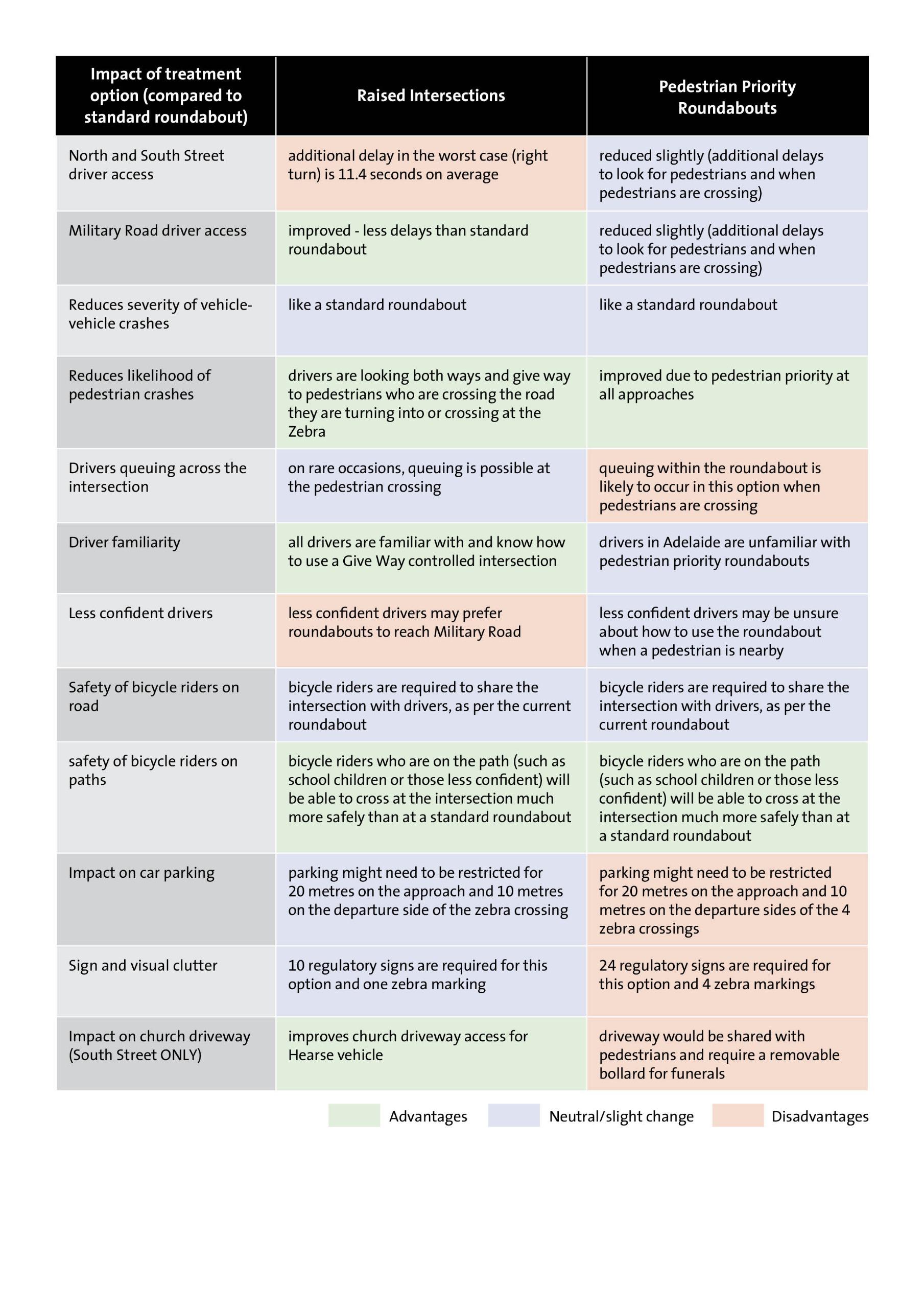 Impact of treatment options