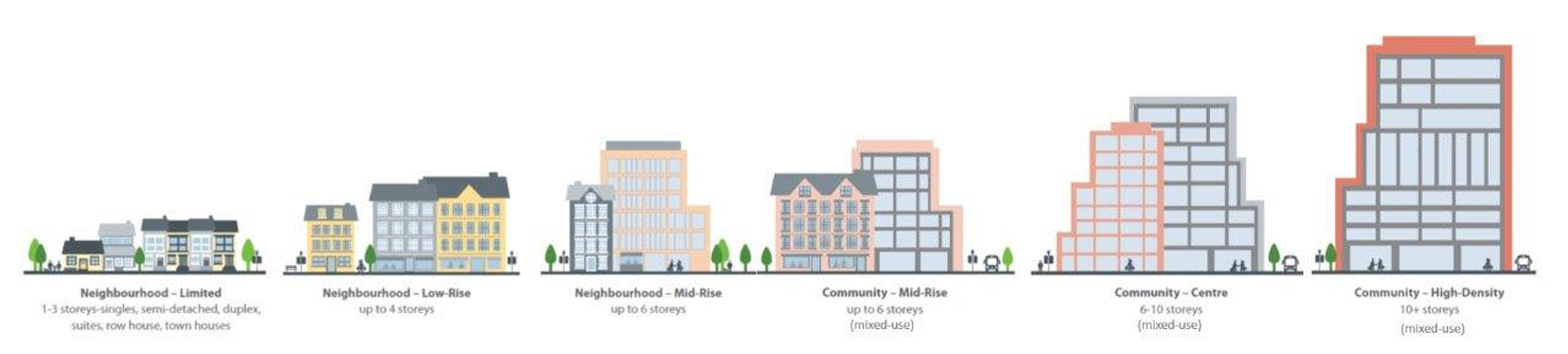 Building Blocks from the Developed Areas Guidebook from single family to large buildings