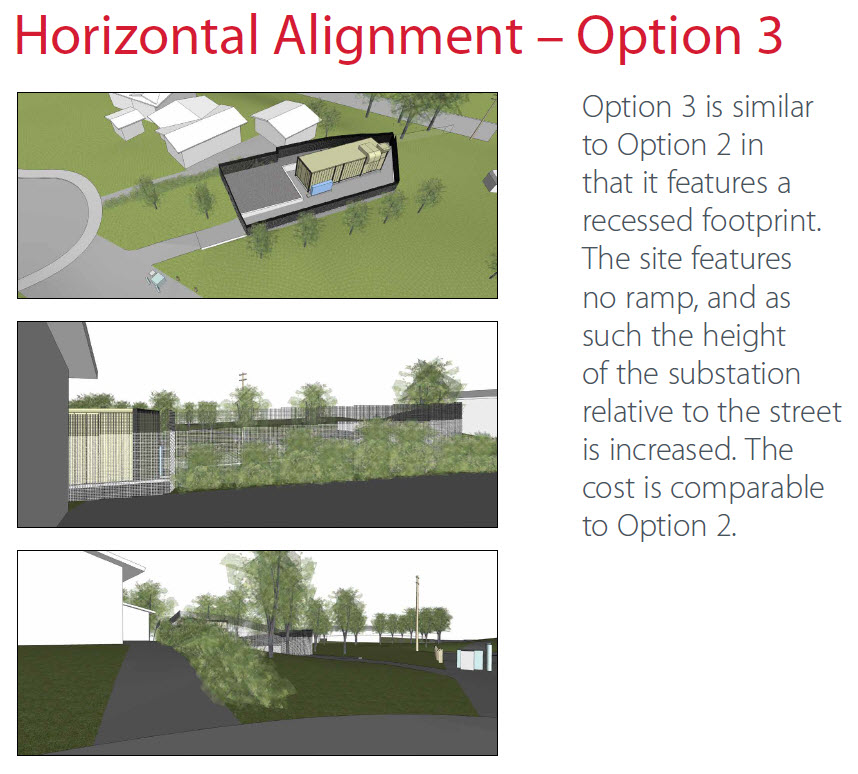 Option 3 is similar to Option 2 in that it features a recessed footprint. The site features no ramp, and as such the height of the substation relative to the street is increased. The cost is comparable to Option 2.