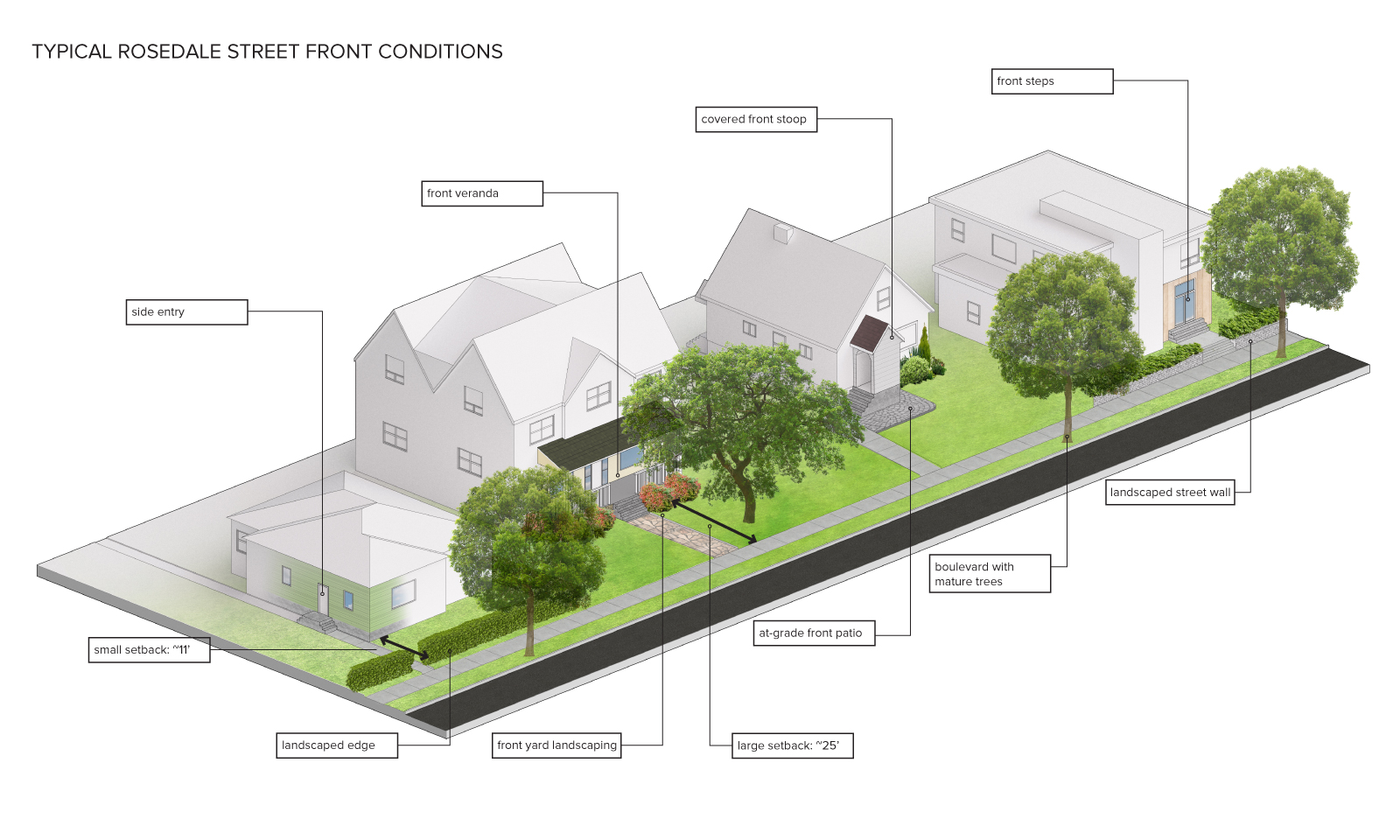 Images of different street front (edge elements) including verandas, landscaping, front steps, trees, patios and setbacks.